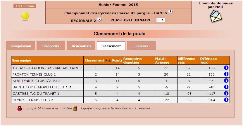 class dames