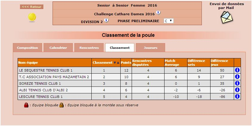 dames 2 classement