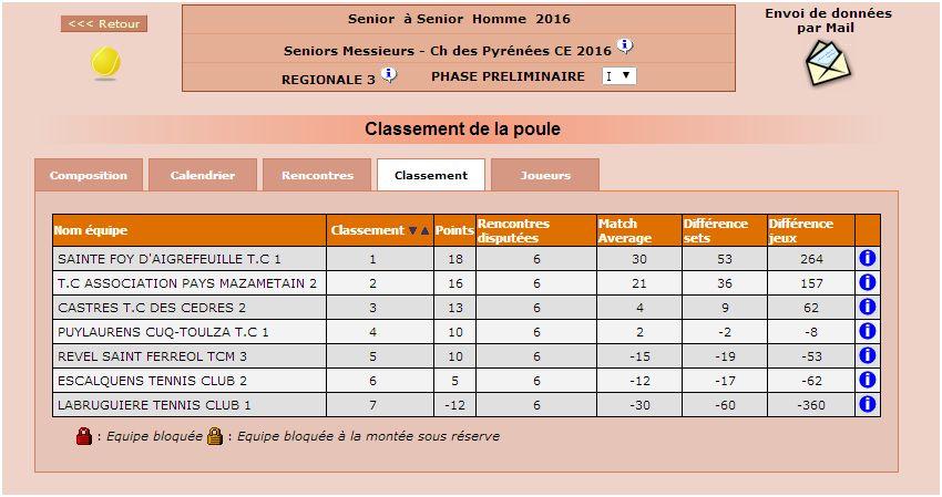 apm 2 classe