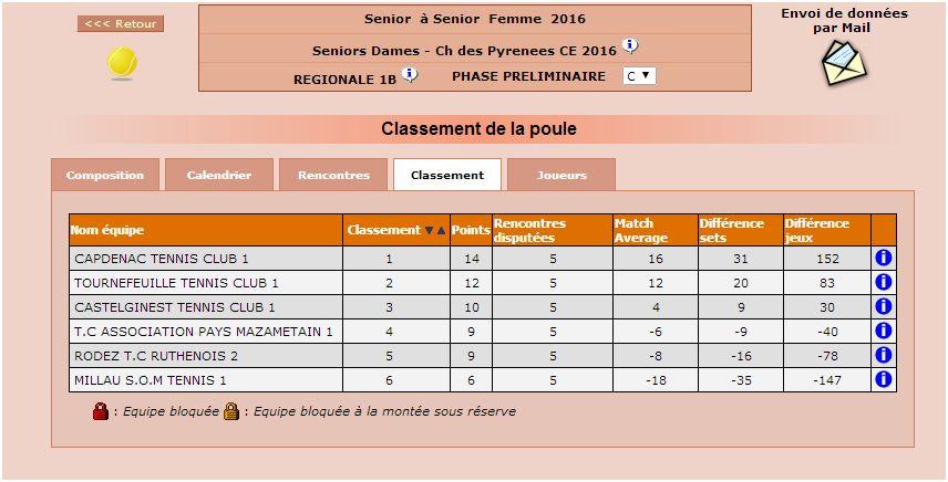 classement dames 1